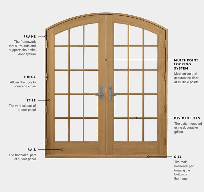 Image of Marvin Door with various terminology