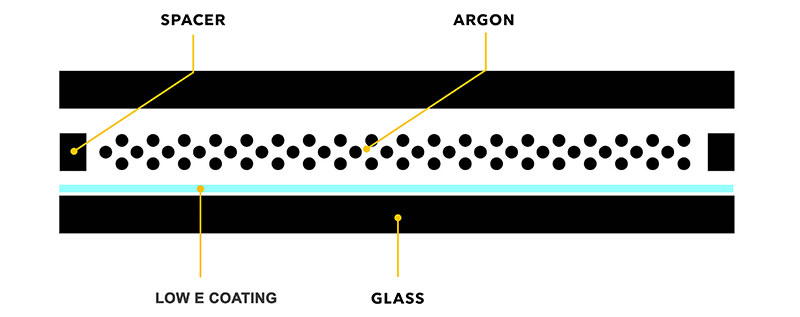 A window diagram showing a spacer, argon, and low E coating in between two panes of glass.