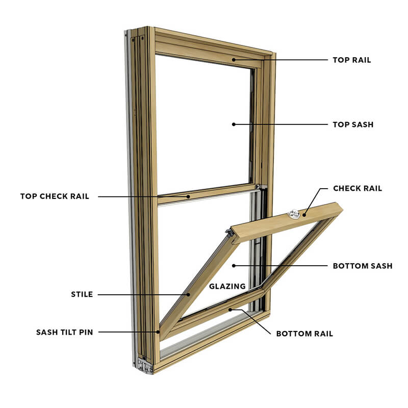 A diagram of the parts of a double hung window.